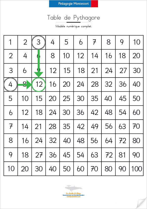 Table de pythagore addition - Table de multiplication de 30 ...