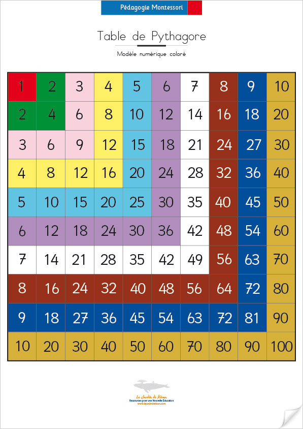 Table de pythagore avec les couleurs de montessori le for La table de multiplication