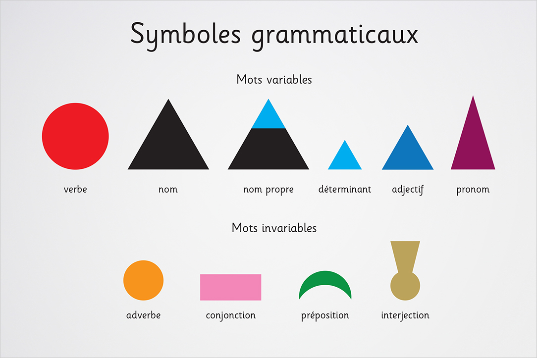 Symboles grammaticaux de Montessori