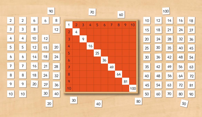 R aliser la table de pythagore de montessori mod le en - Table de division a imprimer ...