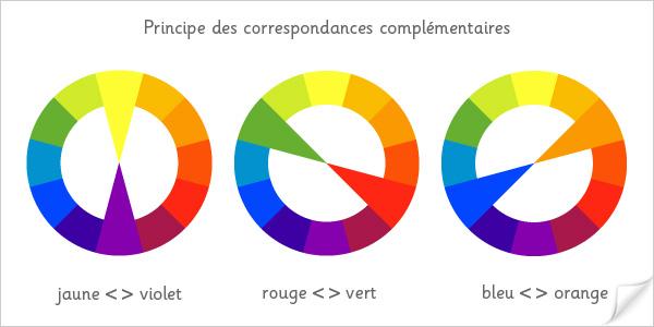 Principe des couleurs complémentaires