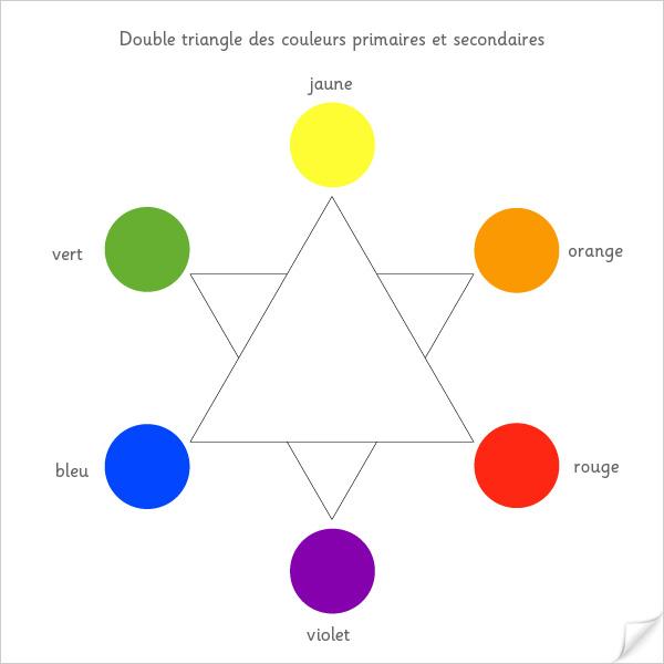 Double triangle des couleurs secondaires