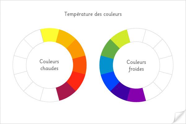 Température des couleurs