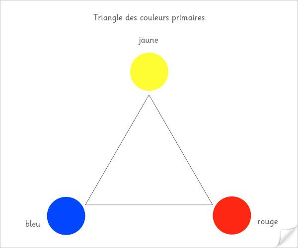 Triangle des couleurs primaires