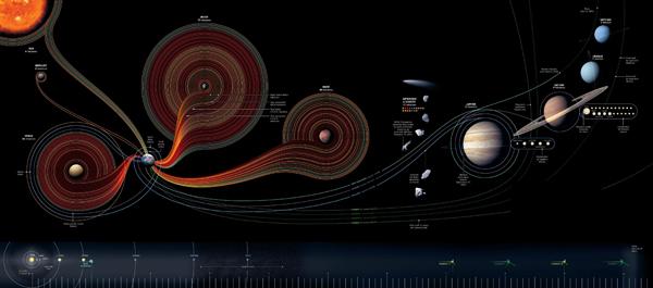 50 années d'exploration spatiale