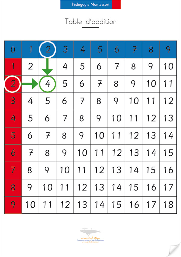 Table d'addition avec solutions